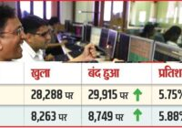 Stock Market BSE NSE Sensex Today Latest Update